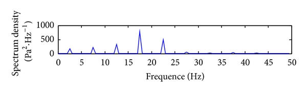 (b) Frequency spectrum of mud pressure DPSK signal