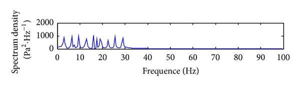 (d) Frequency spectrum of mud pressure DPSK signal mixed with pump interference