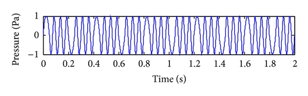 (b) Reconstructed signal of mud pressure DPSK signal with time-domain differential equation