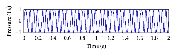 (c) Reconstructed signal of  mud pressure DPSK signal based on inverse Fourier transform