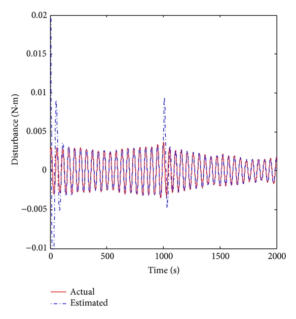 (a) Time responses of vibration and vibration observed