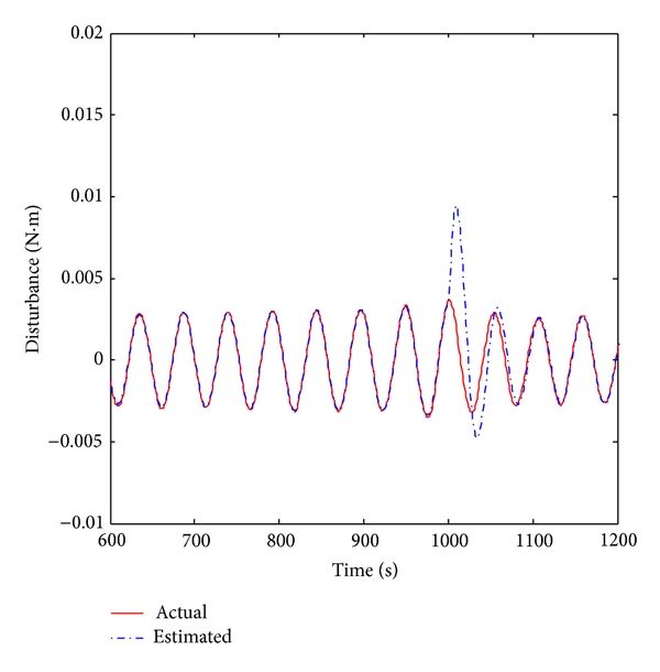 (b) Partial amplification of (a)