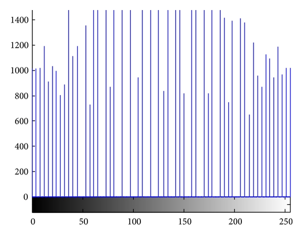 "(d) The grayscale histogram of the ""frog"" in (c)"