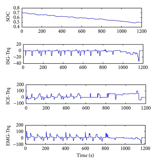(a) Comprehensive results with logic threshold