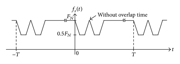 (a) Stator section changing without overlap time