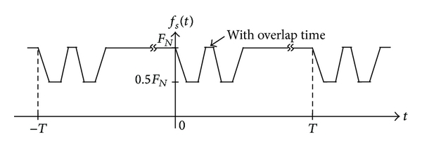 (b)  Stator section changing with overlap time