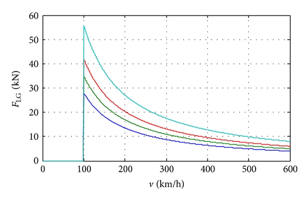 (a) The resistance from a linear generator