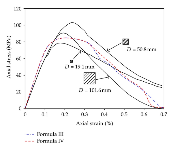 (a) Effect of different particle momentum equations