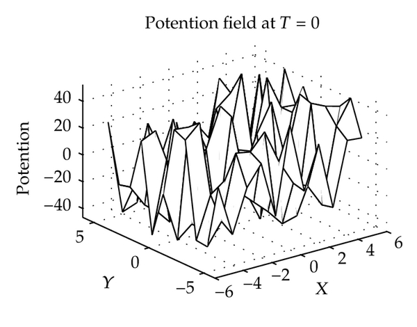 (a) Initial potential field
