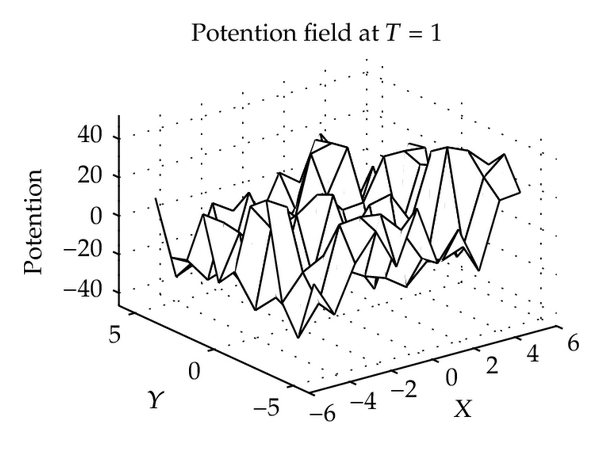 (b) Potential field at T = 1