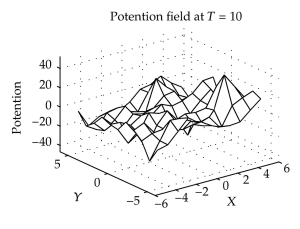 (c) Potential field at T = 10