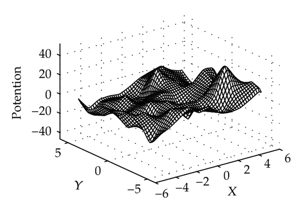(a) Potential field at T = 0.1