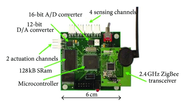 (d) Narada wireless sensing prototype [37]