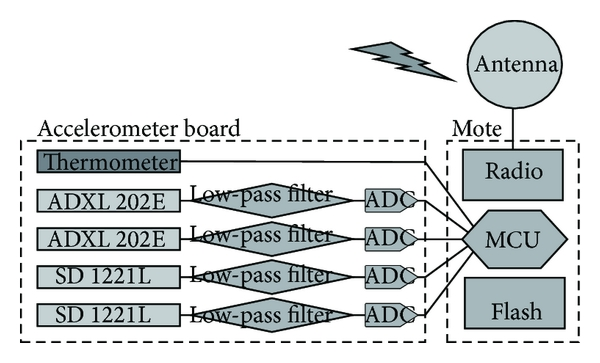 (a) Accelerometer sensor board block diagram