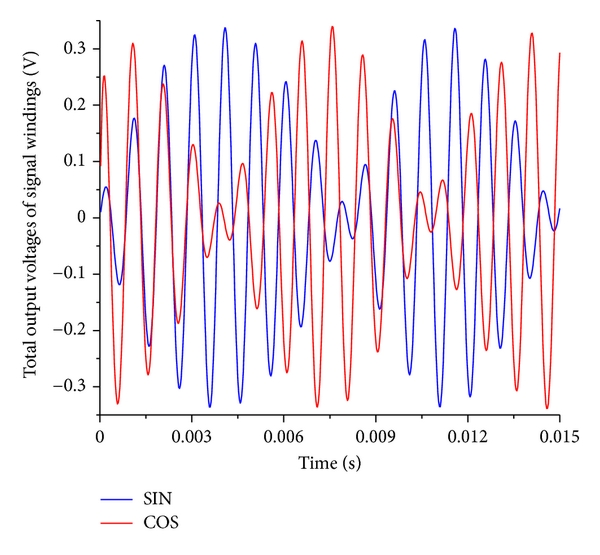 (b) Output voltages of signal windings