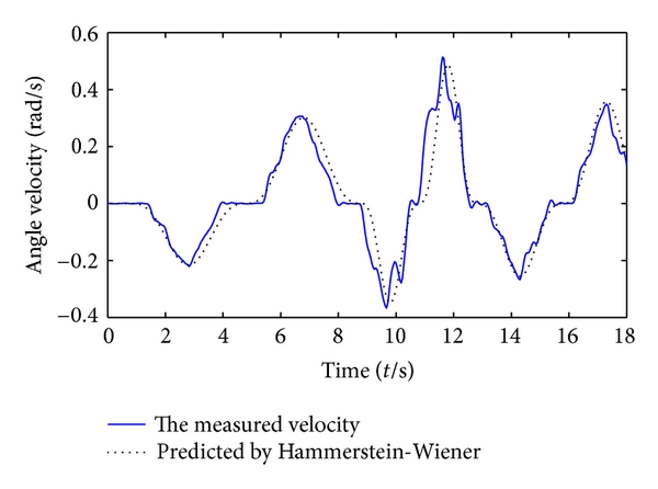 (a) Hammerstein-Wiener prediction result