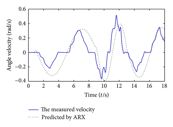 (d) ARX prediction result