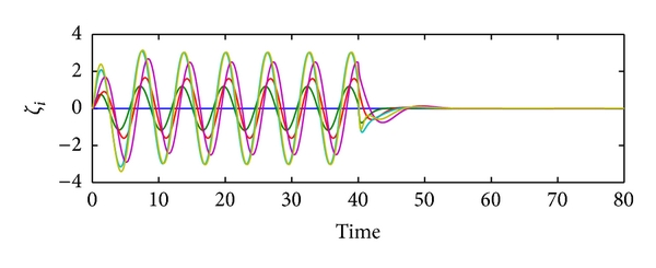 (b) Velocity states of the 6 agents