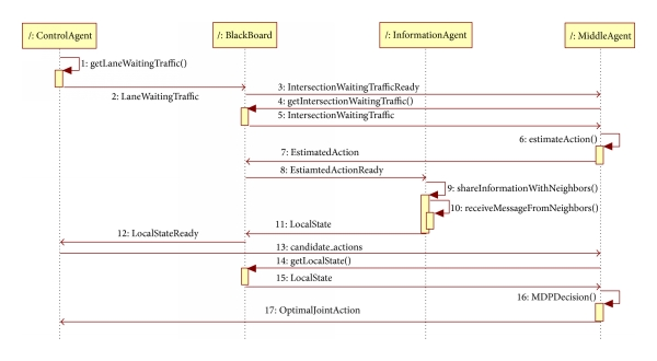 (b) Sequence diagram