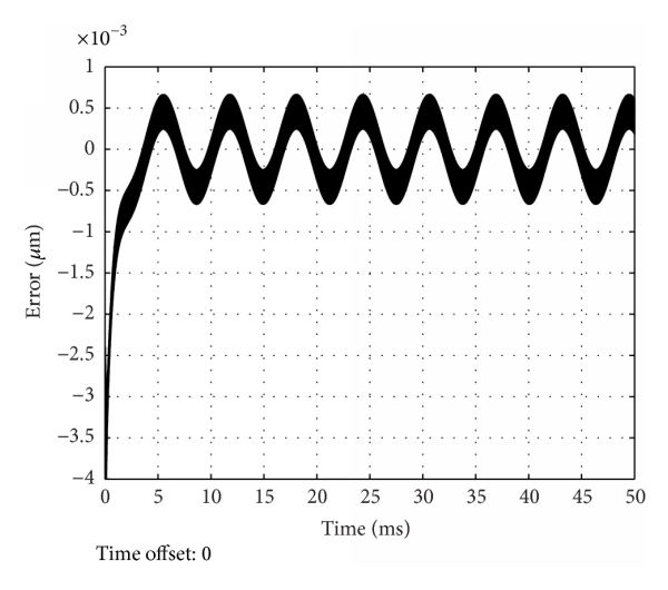 Fuzzy Pid Feedback Control Of Piezoelectric Actuator With