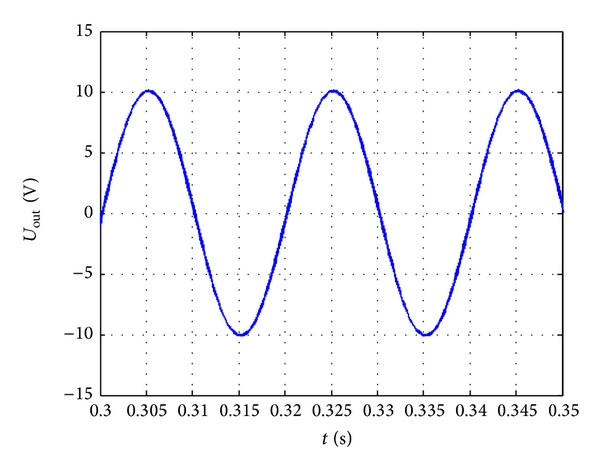 (d) Steady-state waveform zoom of (c)