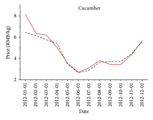 (c) Cucumber price prediction using the proposed model