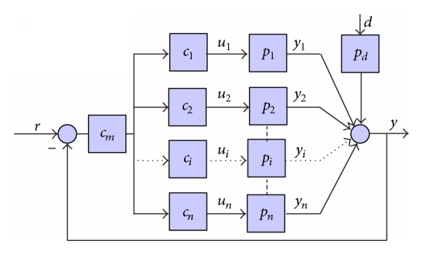 (b) Parallel structure