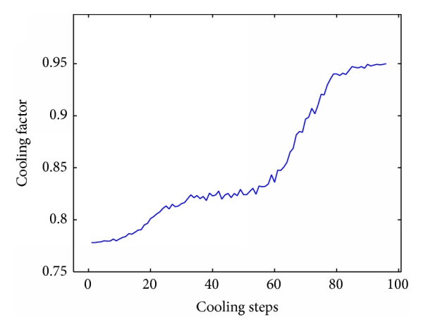 (d) Cooling factor of SA2