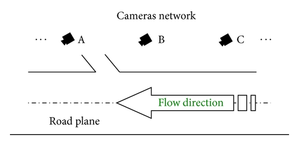 (a) Location of cameras network