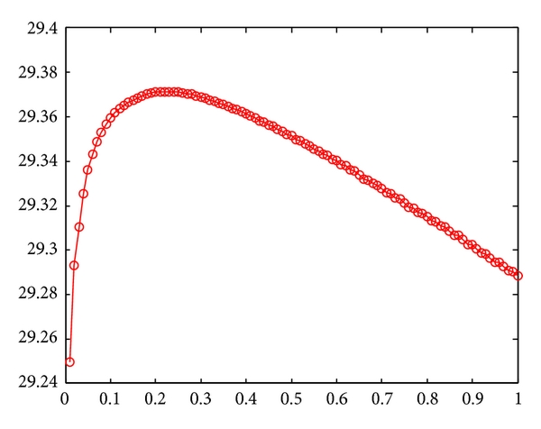(a) Lena image under Gaussian noise of