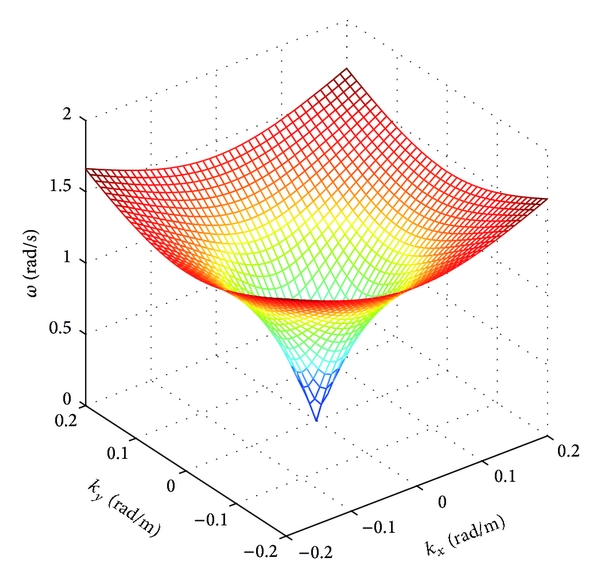 (a) Surface for velocity of 0m/s