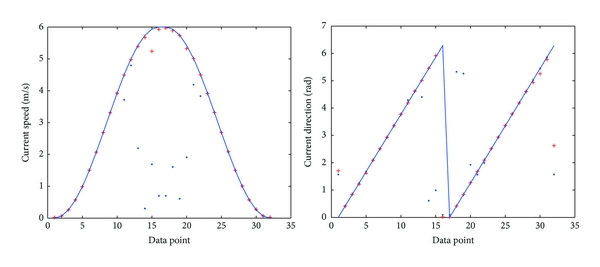 (a) Means of the results using PSO method for 10 times