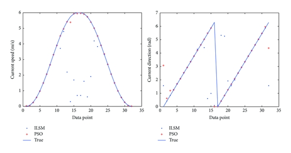 (b) Optimal value of results using the PSO method for 10 times, based on the standard of current speed