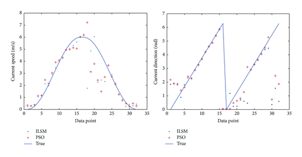 (b) Optimal value of results using the PSO method for 10 times based on the standard of current speed