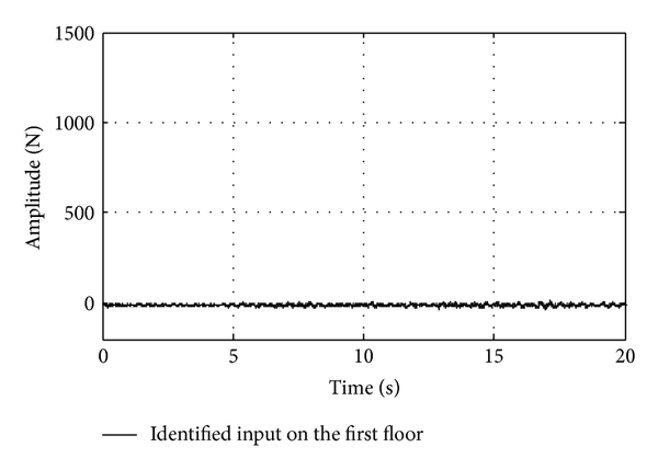 (d) Identified input of the first floor