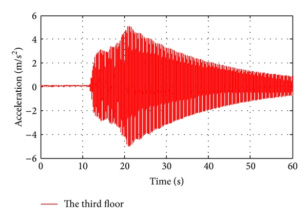 (a) Acceleration response of the third floor