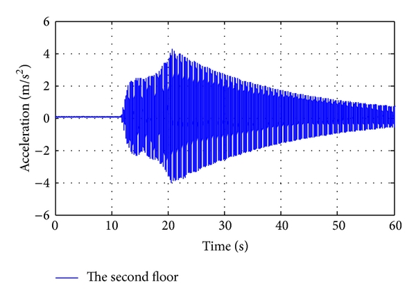 (b) Acceleration response of the second floor