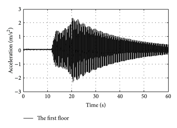 (c) Acceleration response of the first floor