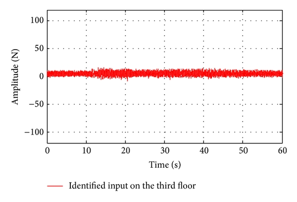 (a) Identified input on the third floor