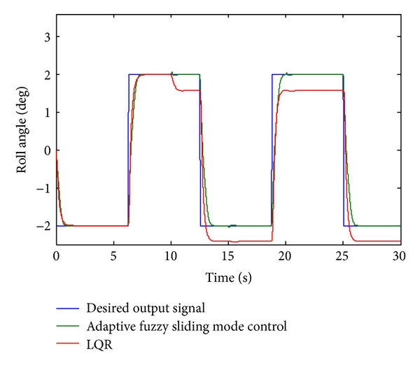 (a) Rolling angle tracking curves