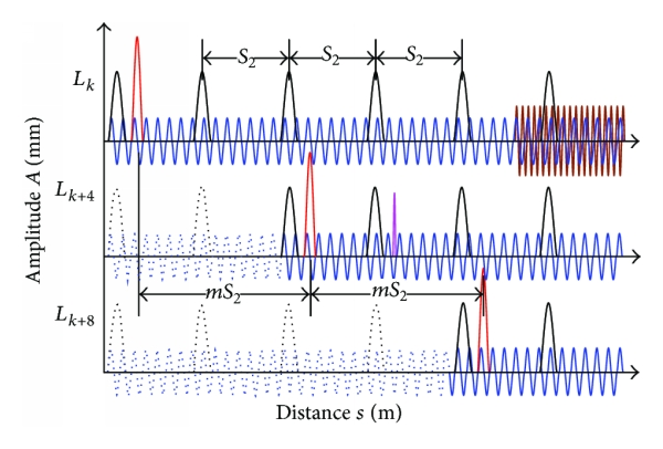 (a) Aligning and shifting of space domain signals