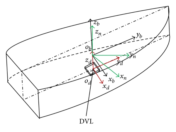 (a) The relationship between DVL, body, and navigation frame