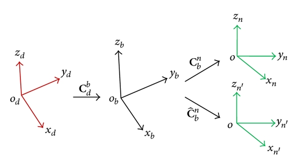 (b) Objection processes of DVL velocity