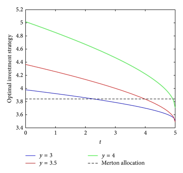 (a) The effect of    on the optimal investment strategy