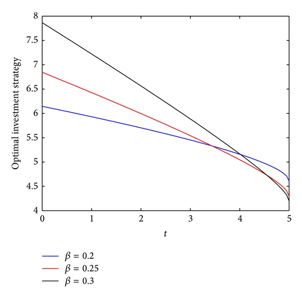 (b) The effect of    on the optimal investment strategy