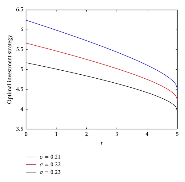 (c) The effect of    on the optimal investment strategy