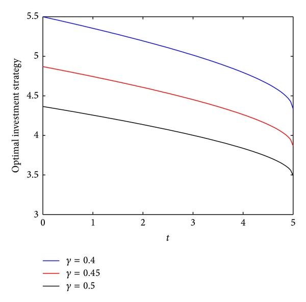 (d) The effect of    on the optimal investment strategy