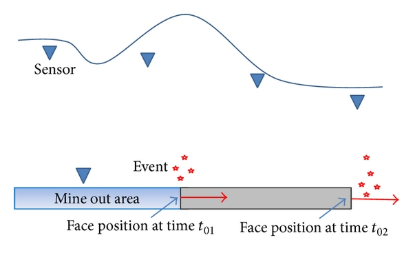 (a) Locations of sensors and sources