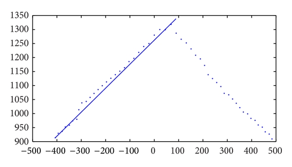 (b) Feature points extraction for one line