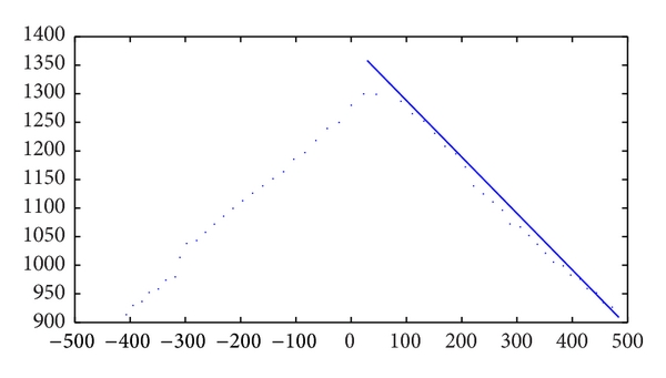 (c) Feature points extraction for the other lines